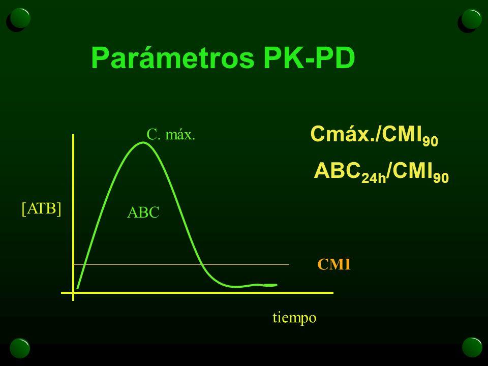 Parámetros PK-PD Cmáx./CMI90 C. máx. ABC24h/CMI90 [ATB] ABC CMI tiempo